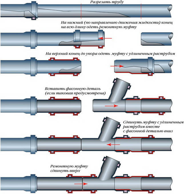 Диаметр и размеры канализационных пластиковых труб