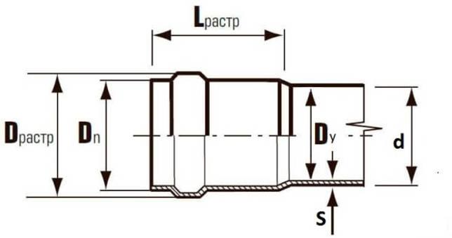 Основные параметры канализационной трубы