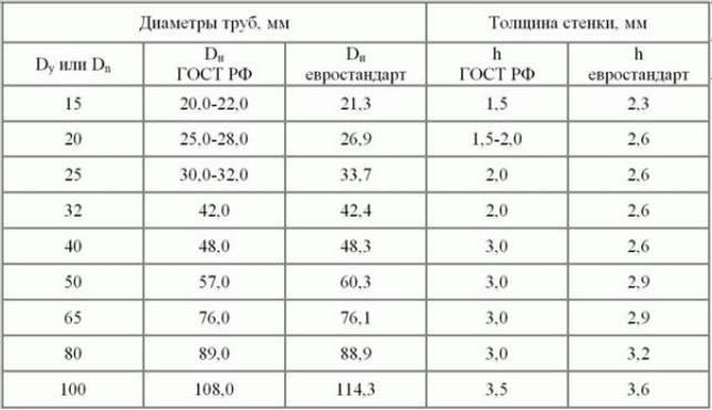 Размеры труб по ГОСТу и евростандарту
