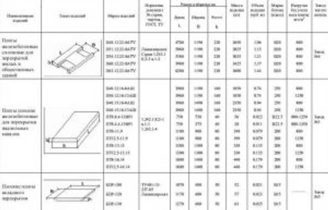Таблица марки и размеров плоских железобетонных плит